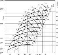 Вентилятор ВЦ 14-46-12,5 исполнение 1