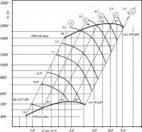 Вентилятор ВЦ 14-46-2,5 исполнение 1