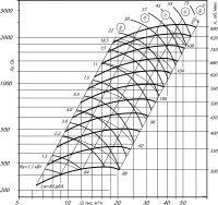 Вентилятор ВЦ 14-46-8 исполнение 5