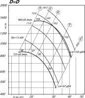 Вентилятор ВР 80-75-10 исполнение 1, D=D