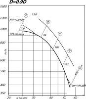 Вентилятор ВР 80-75-12,5 исполнение 1, D=0,9D