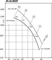 Вентилятор ВР 80-75-12,5 исполнение 1, D=0,95D