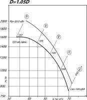 Вентилятор ВР 80-75-12,5 исполнение 1, D=1,05D