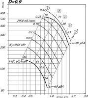 Вентилятор ВР 80-75-2 исполнение 1, D=0,9D