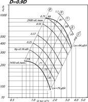 Вентилятор ВР 80-75-3,15 исполнение 1, D=0,9D