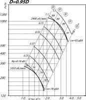 Вентилятор ВР 80-75-3,15 исполнение 1, D=0,95D