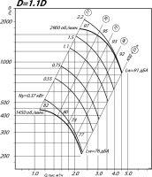 Вентилятор ВР 80-75-3,15 исполнение 1, D=1,1D