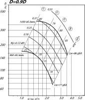 Вентилятор ВР 80-75-4 исполнение 1, D=0,9D