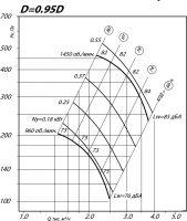 Вентилятор ВР 80-75-4 исполнение 1, D=0,95D