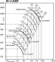 Вентилятор ВР 80-75-4 исполнение 1, D=1,05D