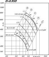 Вентилятор ВР 80-75-5 исполнение 1, D=0,95D