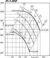 Вентилятор ВР 80-75-5 исполнение 1, D=1,05D