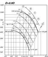 Вентилятор ВР 80-75-6,3 исполнение 1, D=0,9D