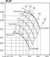 Вентилятор ВР 80-75-6,3 исполнение 1, D=D
