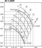 Вентилятор ВР 80-75-6,3 исполнение 1, D=1,05D