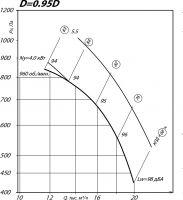 Вентилятор ВР 80-75-8 исполнение 1, D=0,95D