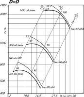 Вентилятор ВР 80-75-8 исполнение 1, D=D
