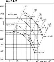 Вентилятор ВР 80-75-8 исполнение 1, D=1,1D