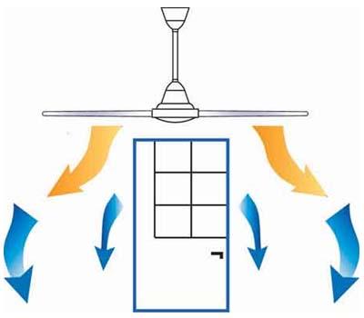 потолочного вентилятора