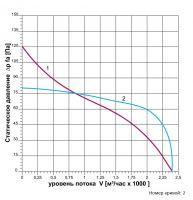 Вентилятор ВОК-3,15