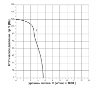 Вентилятор ВОК-4,5
