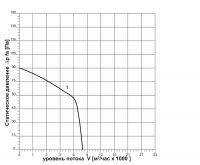 Вентилятор ВОК-5,6