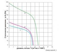 Вентилятор ВОК-6,3-1