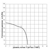 Вентилятор ВОК-7,1-1