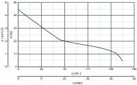 Вентилятор Punto Evo Flexo MEX 120/5