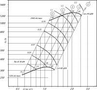 Вентилятор ВЦ 14-46-2 исполнение 1