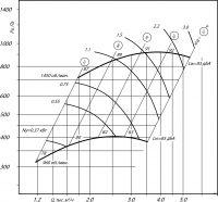 Вентилятор ВЦ 14-46-3,15 исполнение 1