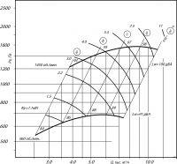 Вентилятор ВЦ 14-46-4 исполнение 1