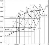Вентилятор ВЦ 14-46-5 исполнение 1