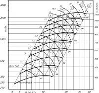 Вентилятор ВЦ 14-46-6,3 исполнение 1