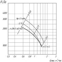 Вентилятор ВЦ 5-35-3,55