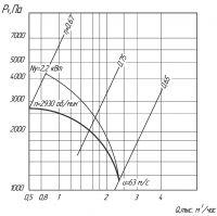Вентилятор ВЦ 5-35-4
