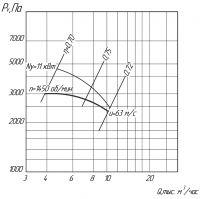 Вентилятор ВЦ 5-35-8