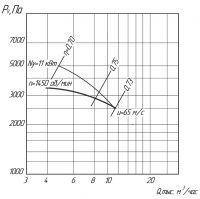 Вентилятор ВЦ 5-35-8,5