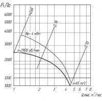 Вентилятор ВЦ 5-45-4,25