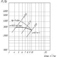 Вентилятор ВЦ 5-45-8