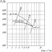 Вентилятор ВЦ 5-45-8,5