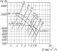 Вентилятор ВЦ 6-20-8