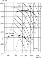 Вентилятор ВЦ 6-28-11,2; исполнение 1