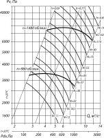 Вентилятор ВЦ 6-28-12,5; исполнение 1