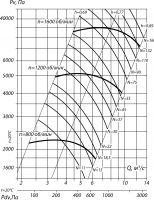 Вентилятор ВЦ 6-28-12,5; исполнение 5