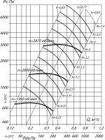Вентилятор ВЦ 6-28-4, исполнение 1
