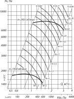 Вентилятор ВЦ 6-28-6,3; исполнение 1