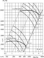 Вентилятор ВЦ 6-28-7,1; исполнение 1