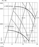 Вентилятор ВЦП 7-40-12,5 схема (исполнение) 1
