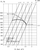 Вентилятор ВЦП 7-40-2,5 схема (исполнение) 1